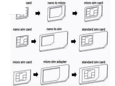 АДАПТЕРИ ЗА SIM-карта